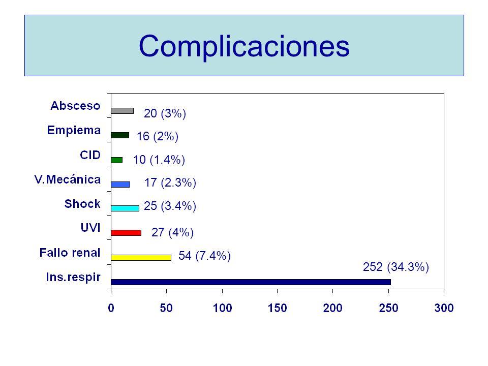 Complicaciones 252 (34.3%) 54 (7.4%) 27 (4%) 25 (3.4%) 17 (2.3%) 10 (1.4%) 16 (2%) 20 (3%)