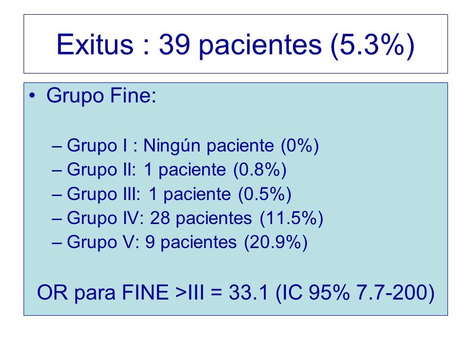 Exitus : 39 pacientes (5.3%) Grupo Fine: –Grupo I : Ningún paciente (0%) –Grupo II: 1 paciente (0.8%) –Grupo III: 1 paciente (0.5%) –Grupo IV: 28 paci