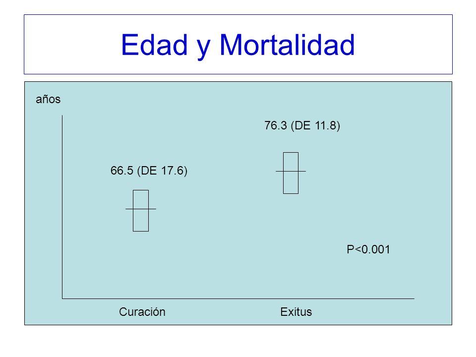 Edad y Mortalidad CuraciónExitus 66.5 (DE 17.6) 76.3 (DE 11.8) años P<0.001