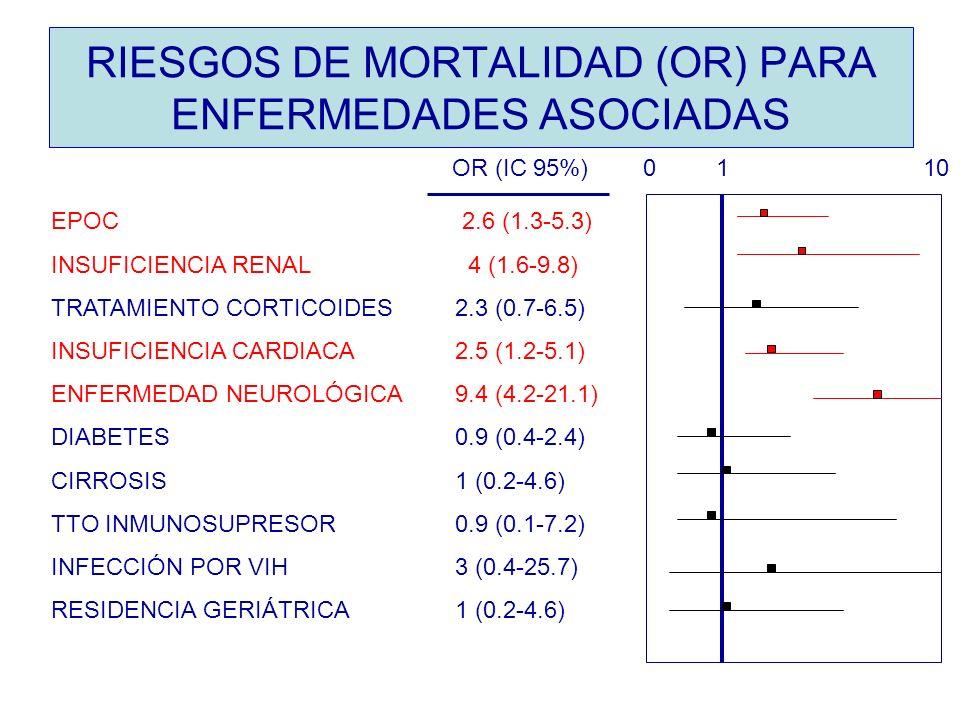 RIESGOS DE MORTALIDAD (OR) PARA ENFERMEDADES ASOCIADAS EPOC 2.6 (1.3-5.3) INSUFICIENCIA RENAL 4 (1.6-9.8) TRATAMIENTO CORTICOIDES 2.3 (0.7-6.5) INSUFI