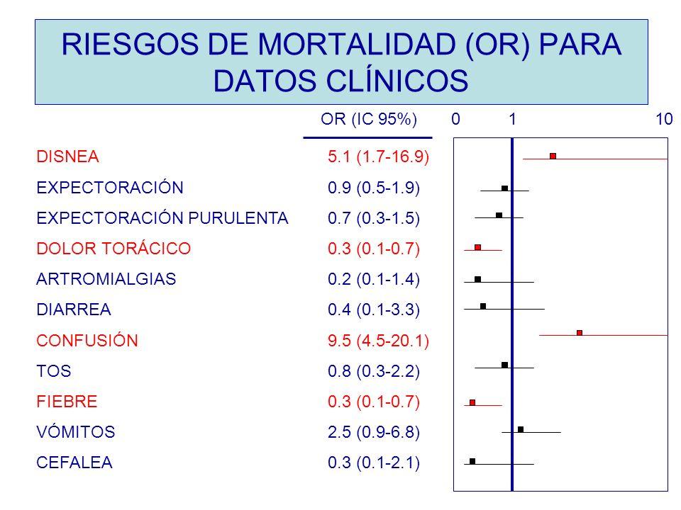 RIESGOS DE MORTALIDAD (OR) PARA DATOS CLÍNICOS DISNEA 5.1 (1.7-16.9) EXPECTORACIÓN 0.9 (0.5-1.9) EXPECTORACIÓN PURULENTA 0.7 (0.3-1.5) DOLOR TORÁCICO