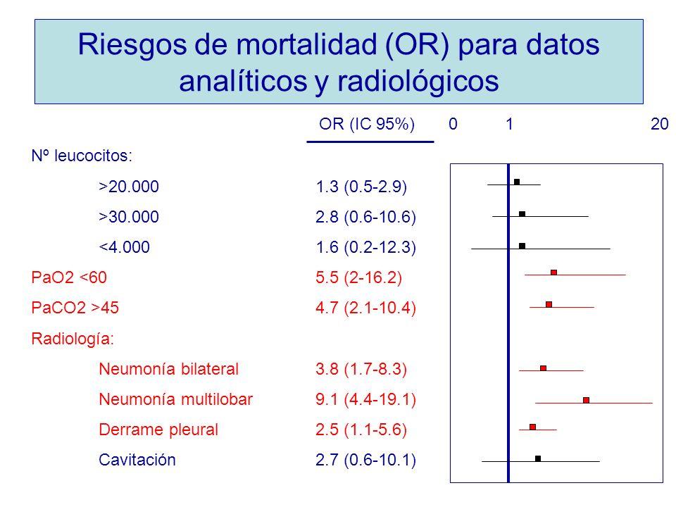 Riesgos de mortalidad (OR) para datos analíticos y radiológicos Nº leucocitos: >20.000 1.3 (0.5-2.9) >30.000 2.8 (0.6-10.6) <4.000 1.6 (0.2-12.3) PaO2