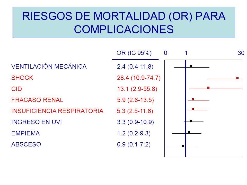 RIESGOS DE MORTALIDAD (OR) PARA COMPLICACIONES VENTILACIÓN MECÁNICA 2.4 (0.4-11.8) SHOCK 28.4 (10.9-74.7) CID 13.1 (2.9-55.8) FRACASO RENAL 5.9 (2.6-1