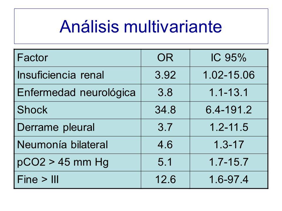Análisis multivariante FactorORIC 95% Insuficiencia renal3.921.02-15.06 Enfermedad neurológica3.81.1-13.1 Shock34.86.4-191.2 Derrame pleural3.71.2-11.