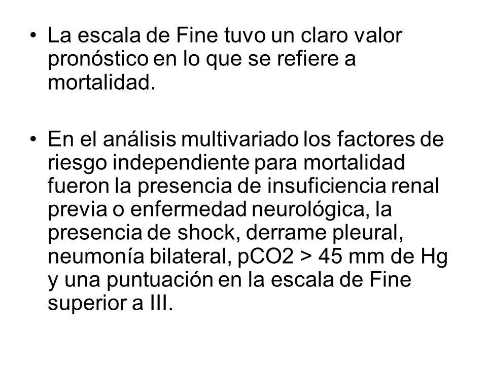 La escala de Fine tuvo un claro valor pronóstico en lo que se refiere a mortalidad. En el análisis multivariado los factores de riesgo independiente p