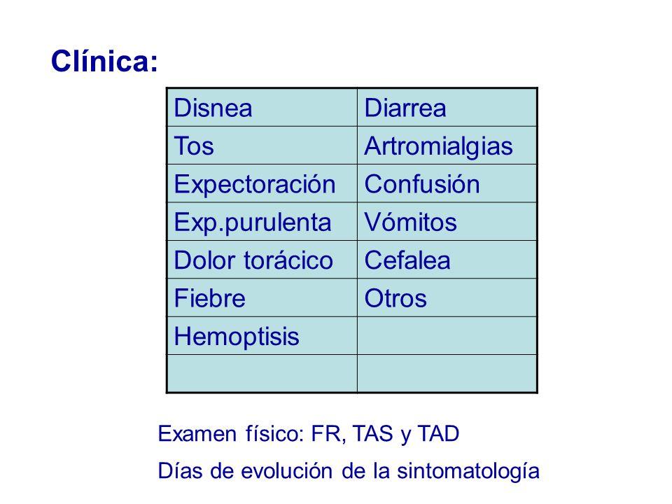 Clínica: DisneaDiarrea TosArtromialgias ExpectoraciónConfusión Exp.purulentaVómitos Dolor torácicoCefalea FiebreOtros Hemoptisis Días de evolución de