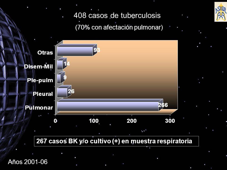 408 casos de tuberculosis (70% con afectación pulmonar) 267 casos BK y/o cultivo (+) en muestra respiratoria Años 2001-06