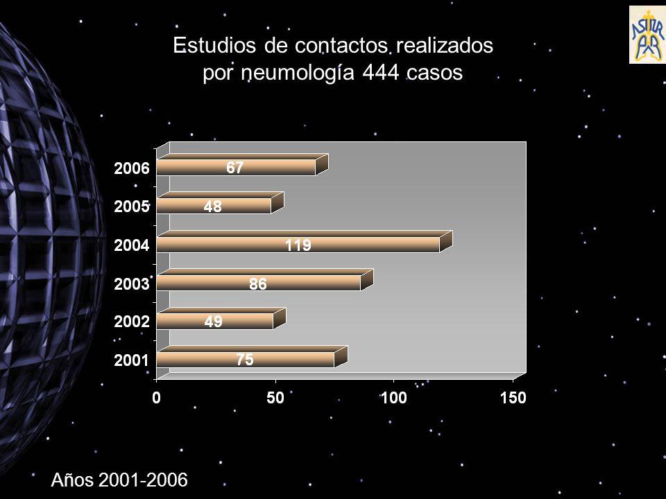 Estudios de contactos realizados por neumología 444 casos Años 2001-2006