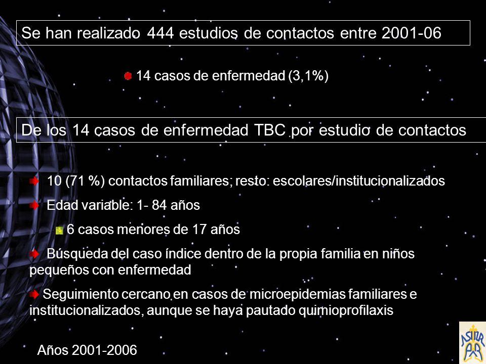 De los 14 casos de enfermedad TBC por estudio de contactos 10 (71 %) contactos familiares; resto: escolares/institucionalizados Edad variable: 1- 84 años 6 casos menores de 17 años Búsqueda del caso índice dentro de la propia familia en niños pequeños con enfermedad Seguimiento cercano en casos de microepidemias familiares e institucionalizados, aunque se haya pautado quimioprofilaxis Se han realizado 444 estudios de contactos entre 2001-06 14 casos de enfermedad (3,1%) Años 2001-2006