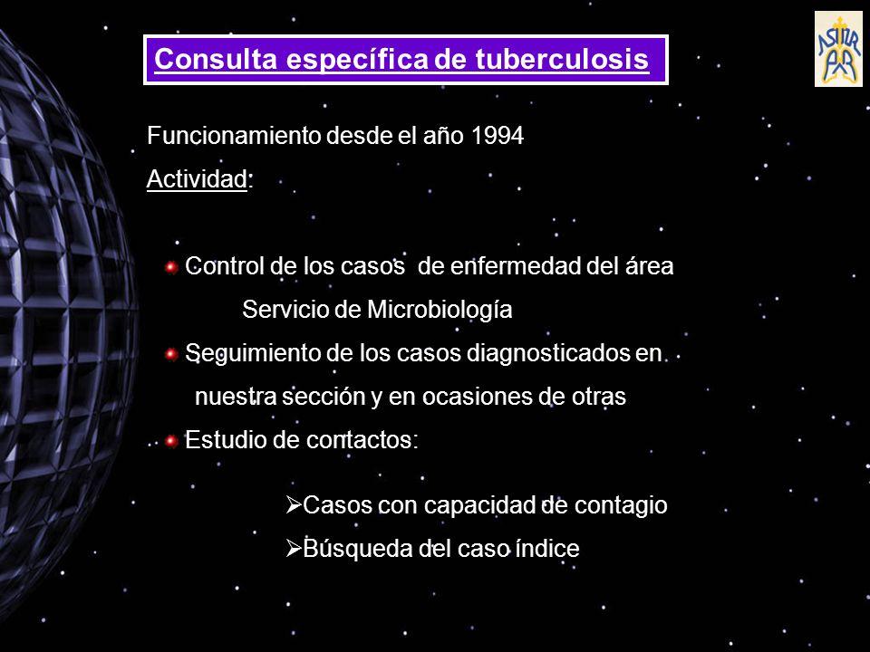 Consulta específica de tuberculosis Funcionamiento desde el año 1994 Actividad: Control de los casos de enfermedad del área Servicio de Microbiología Seguimiento de los casos diagnosticados en nuestra sección y en ocasiones de otras Estudio de contactos: Casos con capacidad de contagio Búsqueda del caso índice