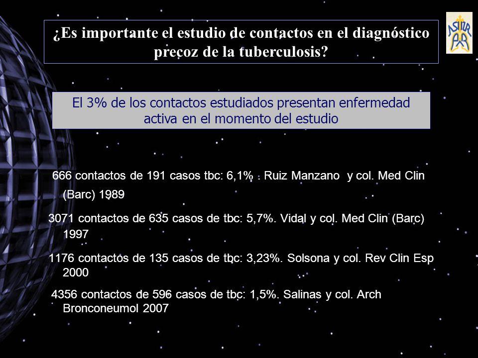 Experiencia del Hospital de Cabueñes Diagnóstico por estudio de contactos Años 1994-2000 843 casos de tuberculosis Estudio de contactos 27 casos de TBC pulmonar (3,2%)