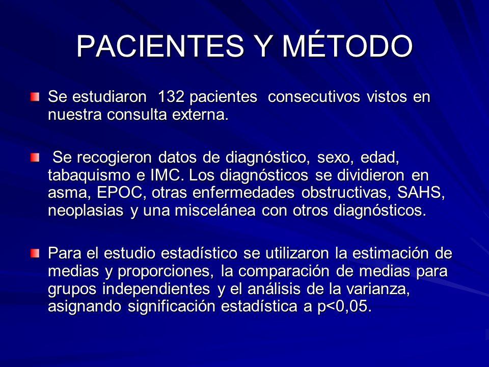 PACIENTES Y MÉTODO Se estudiaron 132 pacientes consecutivos vistos en nuestra consulta externa. Se recogieron datos de diagnóstico, sexo, edad, tabaqu