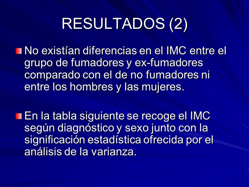 RESULTADOS (2) No existían diferencias en el IMC entre el grupo de fumadores y ex-fumadores comparado con el de no fumadores ni entre los hombres y la
