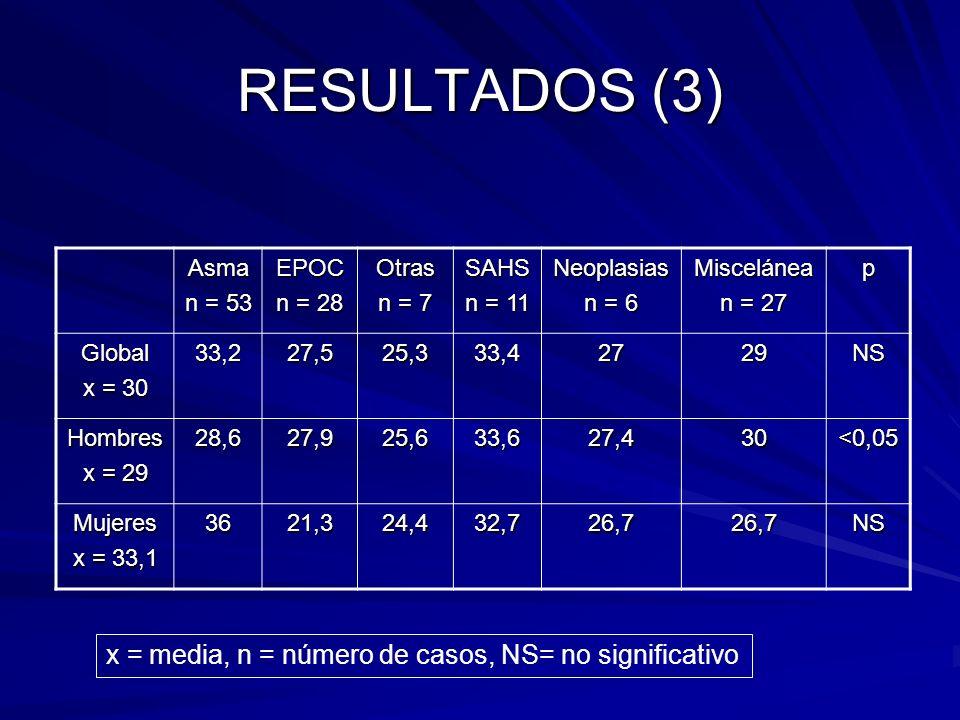 RESULTADOS (3) Asma n = 53 EPOC n = 28 Otras n = 7 SAHS n = 11 Neoplasias n = 6 Miscelánea n = 27 p Global x = 30 33,227,525,333,42729NS Hombres x = 2