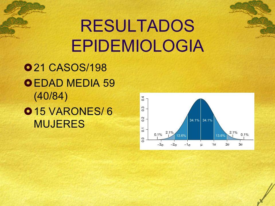 RESULTADOS EPIDEMIOLOGIA 21 CASOS/198 EDAD MEDIA 59 (40/84) 15 VARONES/ 6 MUJERES