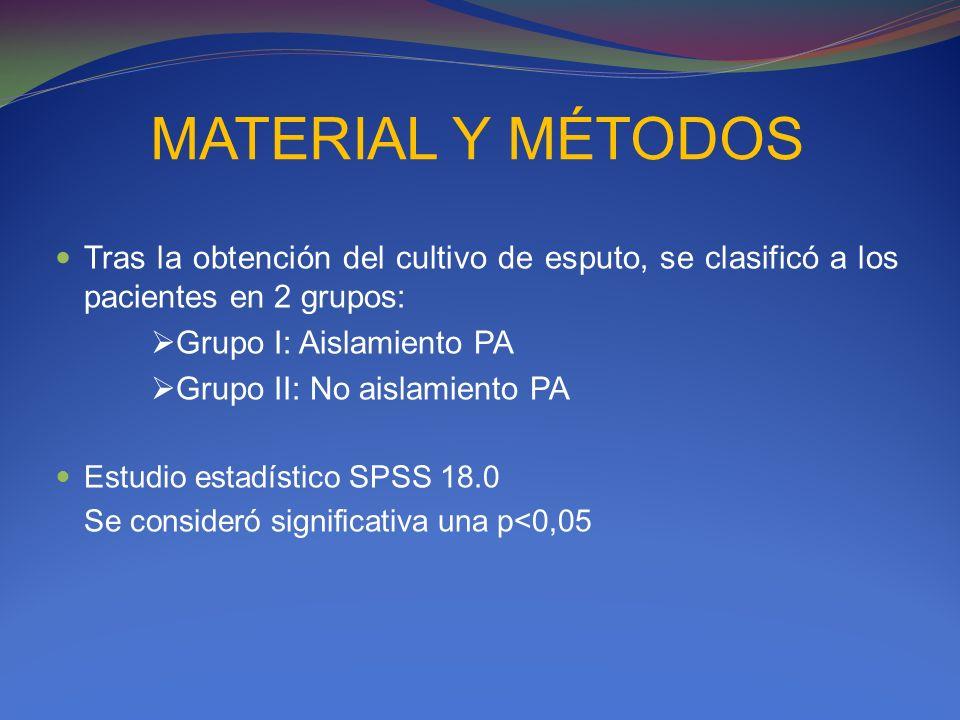 MATERIAL Y MÉTODOS Tras la obtención del cultivo de esputo, se clasificó a los pacientes en 2 grupos: Grupo I: Aislamiento PA Grupo II: No aislamiento