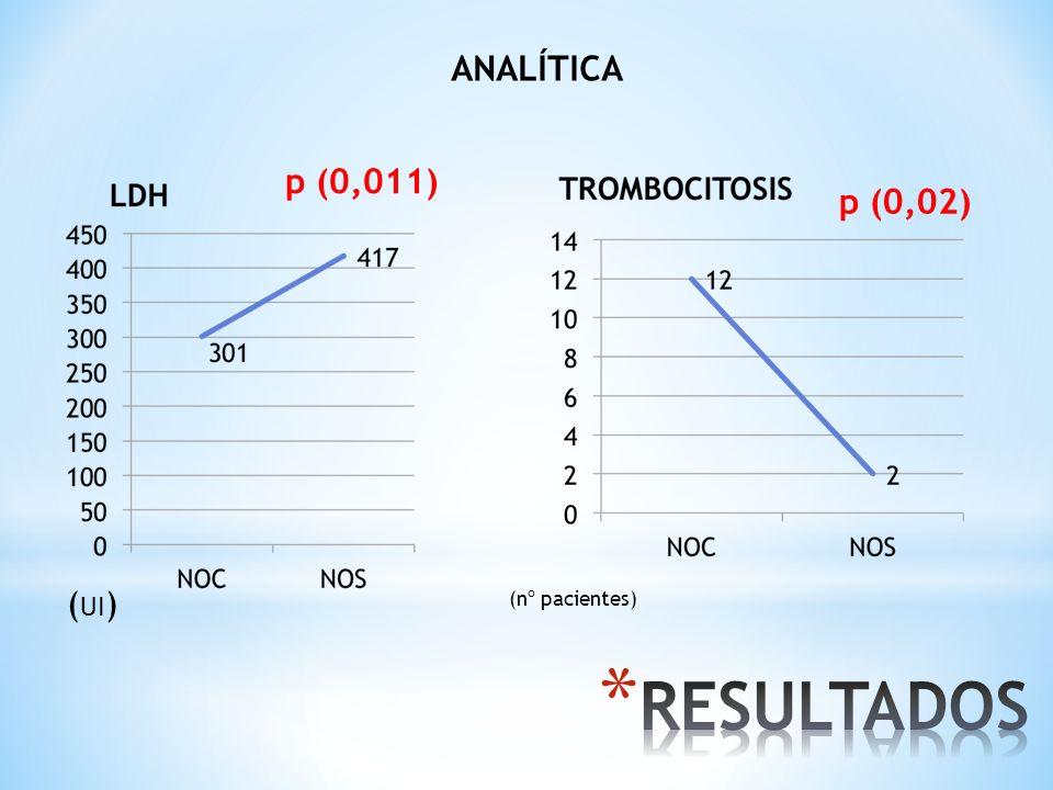 ANALÍTICA p (0,02) p (0,011) (nº pacientes) ( UI )