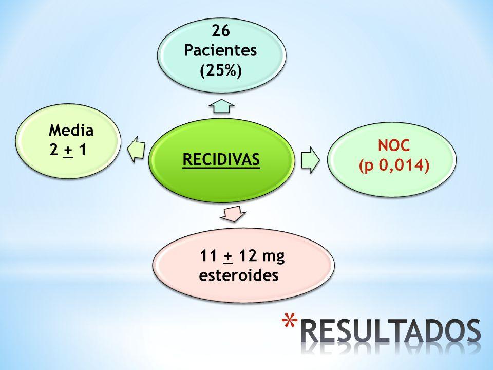 RECIDIVAS 26 Pacientes (25%) NOC (p 0,014) 11 + 12 mg esteroides Media 2 + 1