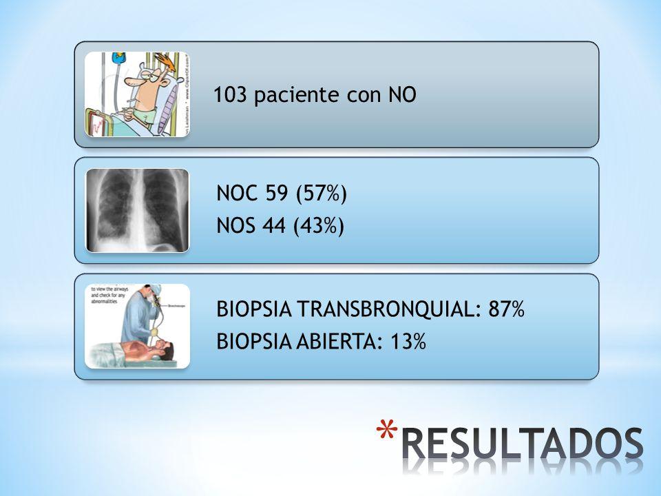 103 paciente con NO NOC 59 (57%) NOS 44 (43%) BIOPSIA TRANSBRONQUIAL: 87% BIOPSIA ABIERTA: 13%