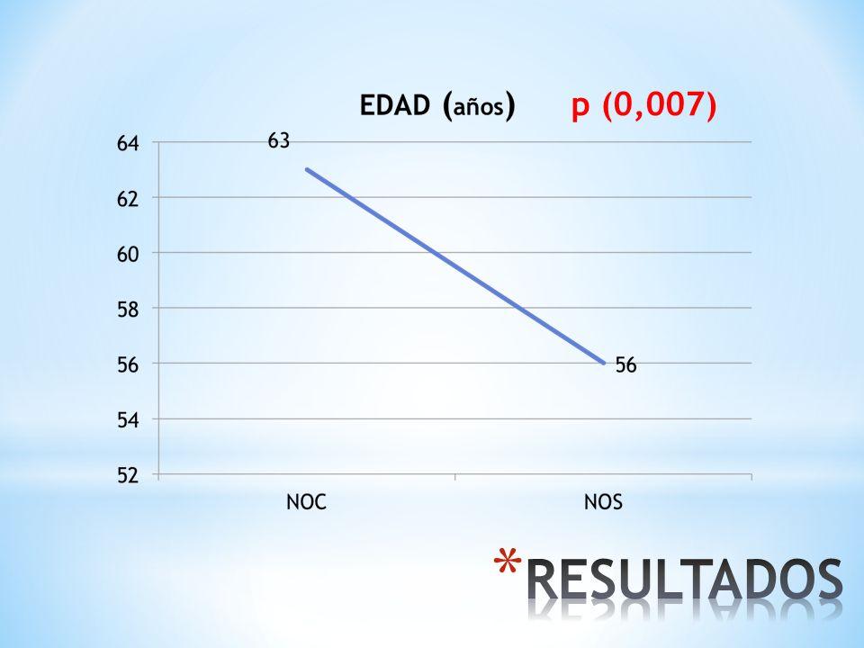 ESTEROIDES Dosis inicial 52±14 mg 15±20 meses 21 pacientes crónicos