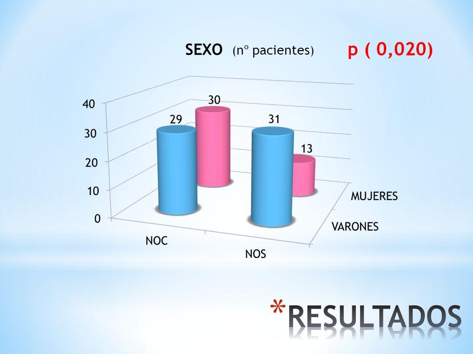 p (0,008) HÁBITO TABÁQUICO ( nº pacientes )