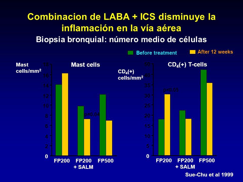 Combinacion de LABA + ICS disminuye la inflamación en la vía aérea Sue-Chu et al 1999 Biopsia bronquial: número medio de células Before treatment Afte