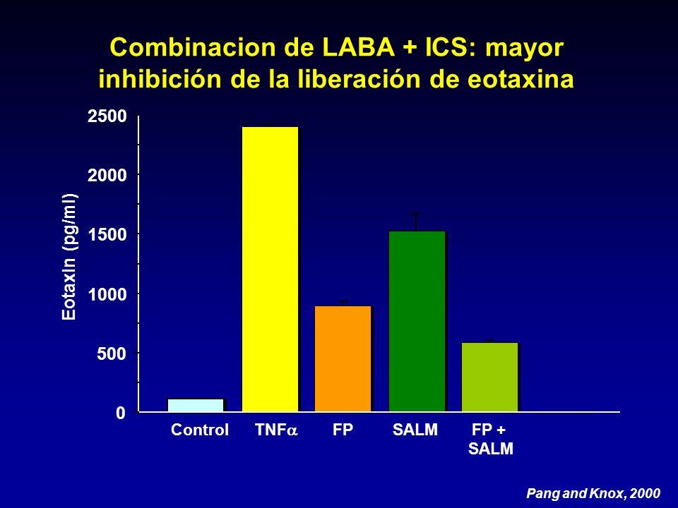 Combinacion de LABA + ICS: mayor inhibición de la liberación de eotaxina 0 500 1000 1500 2000 2500 Eotaxin (pg/ml) Control TNF FPSALMFP + SALM Pang an