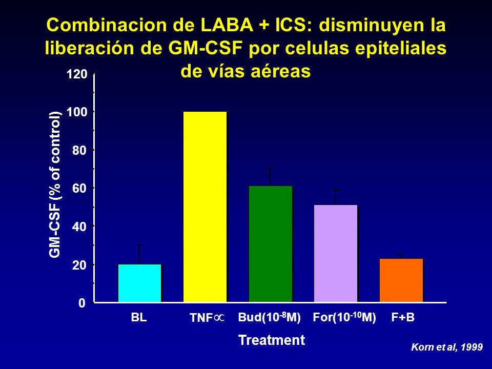 0 20 40 60 80 100 120 Treatment GM-CSF (% of control) BL TNF Bud(10 -8 M)For(10 -10 M)F+B Korn et al, 1999 Combinacion de LABA + ICS: disminuyen la li