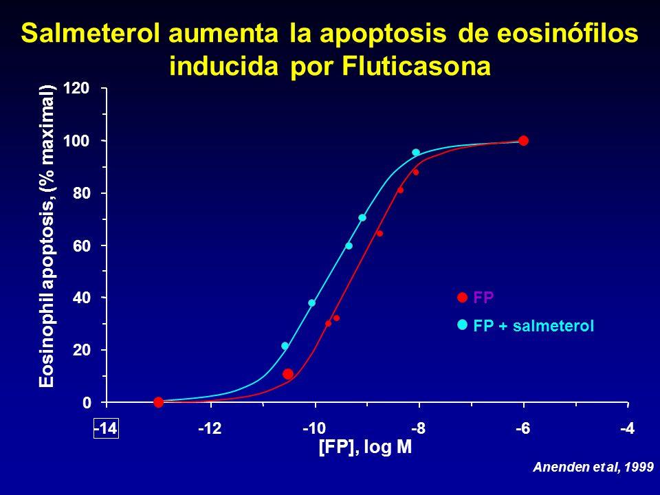 0 20 40 60 80 100 120 -14 -12-10-8-6-4 [FP], log M Eosinophil apoptosis, (% maximal) FP FP + salmeterol Anenden et al, 1999 Salmeterol aumenta la apop