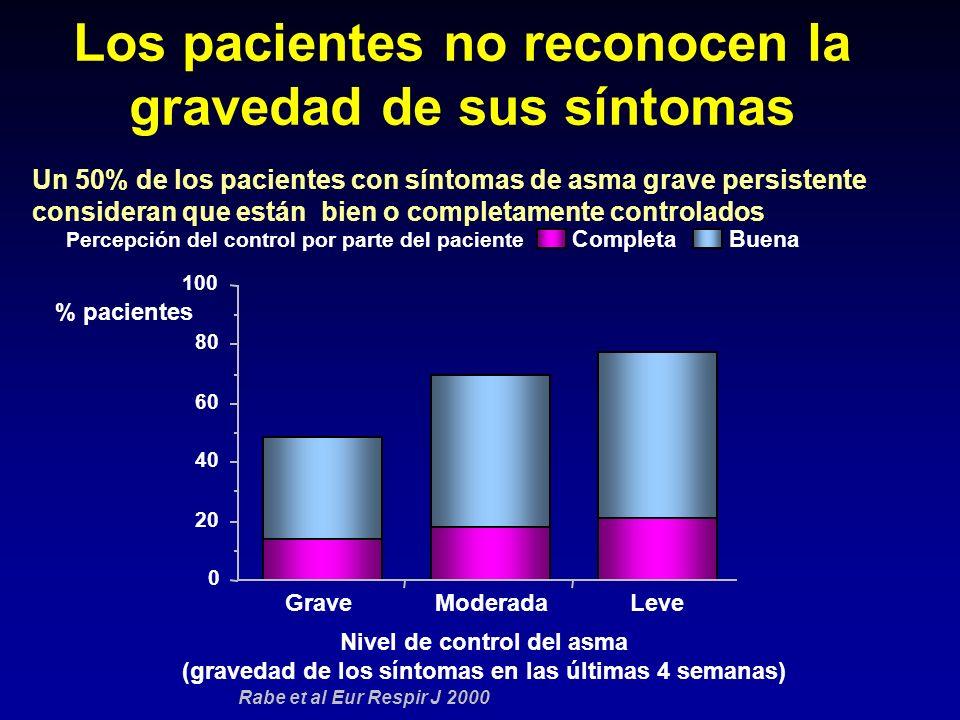 Los pacientes no reconocen la gravedad de sus síntomas 0 20 40 60 80 100 GraveModeradaLeve CompletaBuena Nivel de control del asma (gravedad de los sí