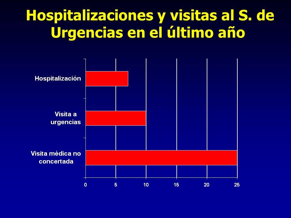 Hospitalizaciones y visitas al S. de Urgencias en el último año