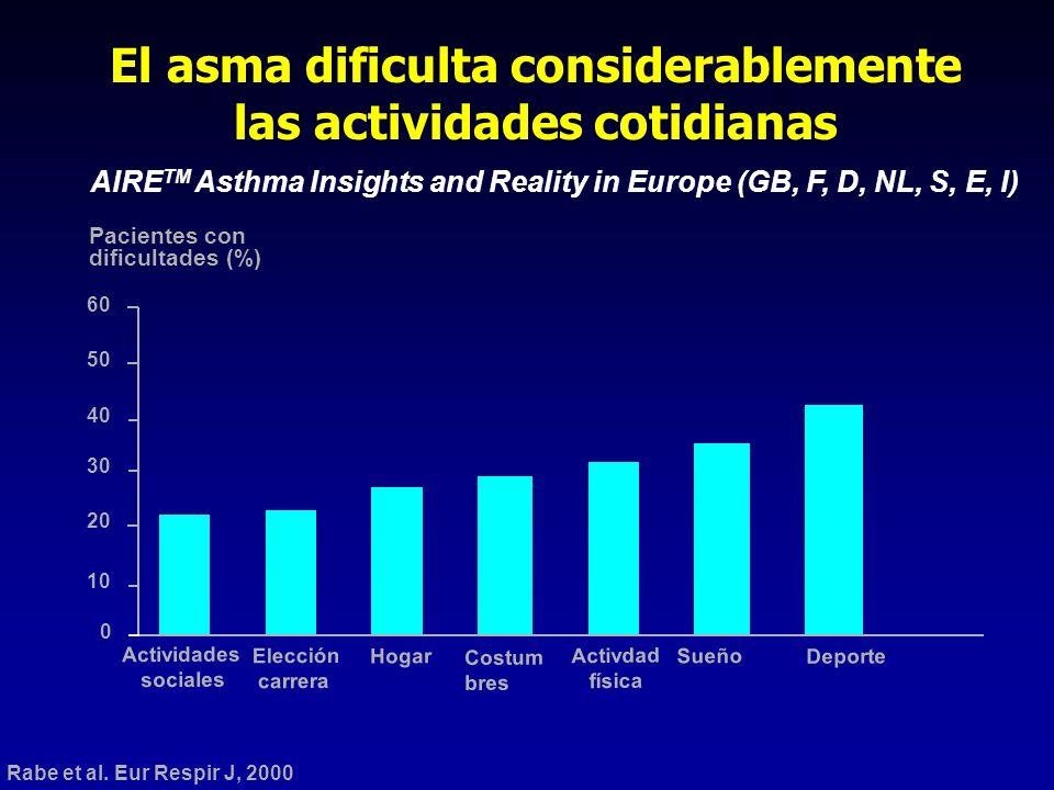0 10 20 30 40 50 60 Actividades sociales Elección carrera Hogar Costum bres Activdad física Sueño Deporte Pacientes con dificultades (%) AIRE TM Asthm