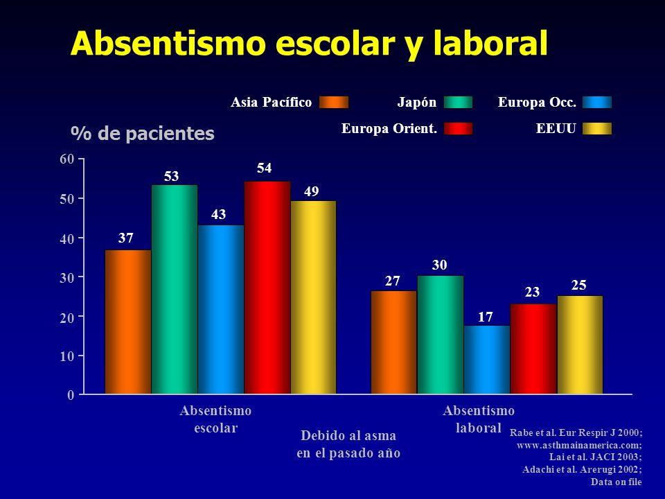 53 49 43 37 30 25 17 27 Absentismo escolar y laboral Absentismo laboral Absentismo escolar % de pacientes 60 0 50 40 20 30 10 Debido al asma en el pas