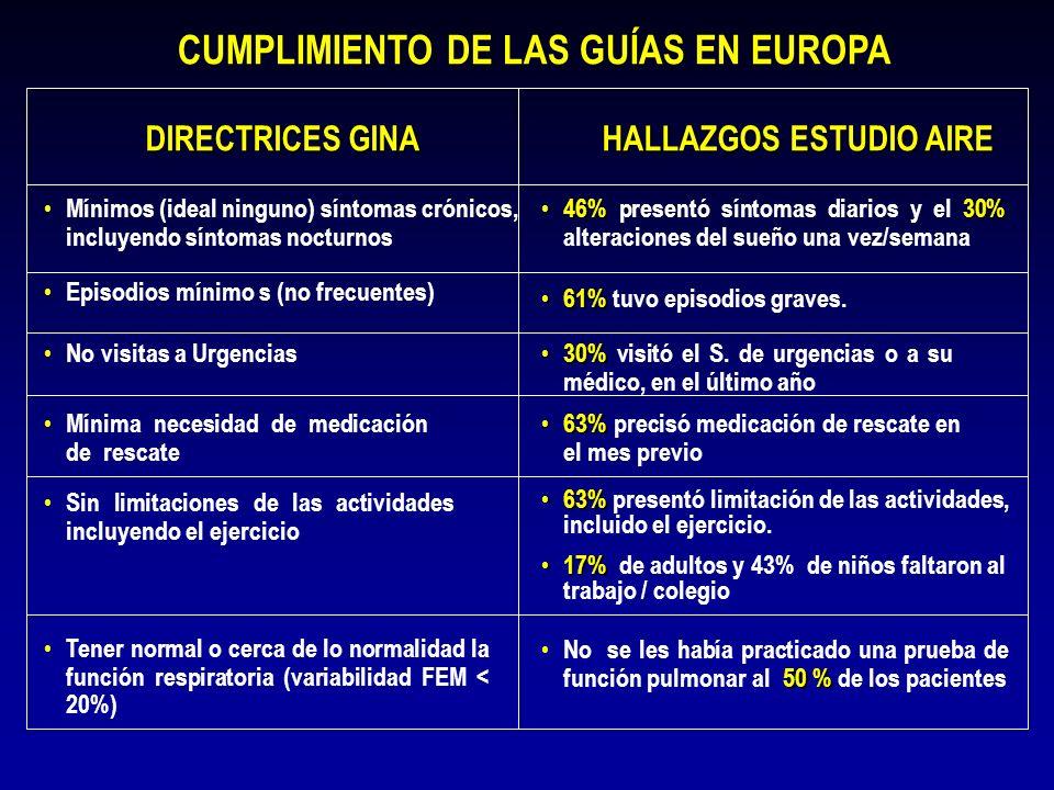 CUMPLIMIENTO DE LAS GUÍAS EN EUROPA DIRECTRICES GINA No visitas a Urgencias Mínima necesidad de medicación de rescate HALLAZGOS ESTUDIO AIRE 46%30% 46