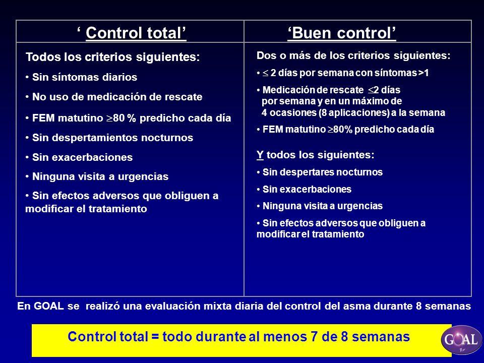 Buen control Dos o más de los criterios siguientes: 2 días por semana con síntomas >1 Medicación de rescate 2 días por semana y en un máximo de 4 ocas