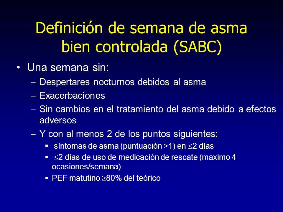 Definición de semana de asma bien controlada (SABC) Una semana sin: Despertares nocturnos debidos al asma Exacerbaciones Sin cambios en el tratamiento