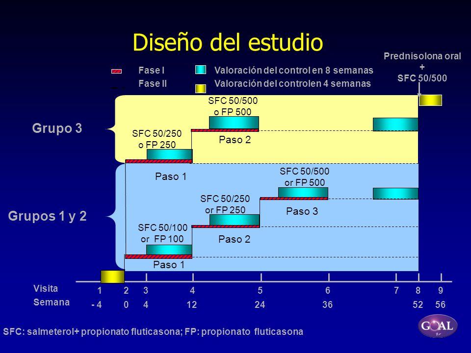 Grupo 3 Grupos 1 y 2 Diseño del estudio Prednisolona oral + SFC 50/500 Paso 3 SFC 50/500 or FP 500 Visita Semana SFC: salmeterol+ propionato fluticaso