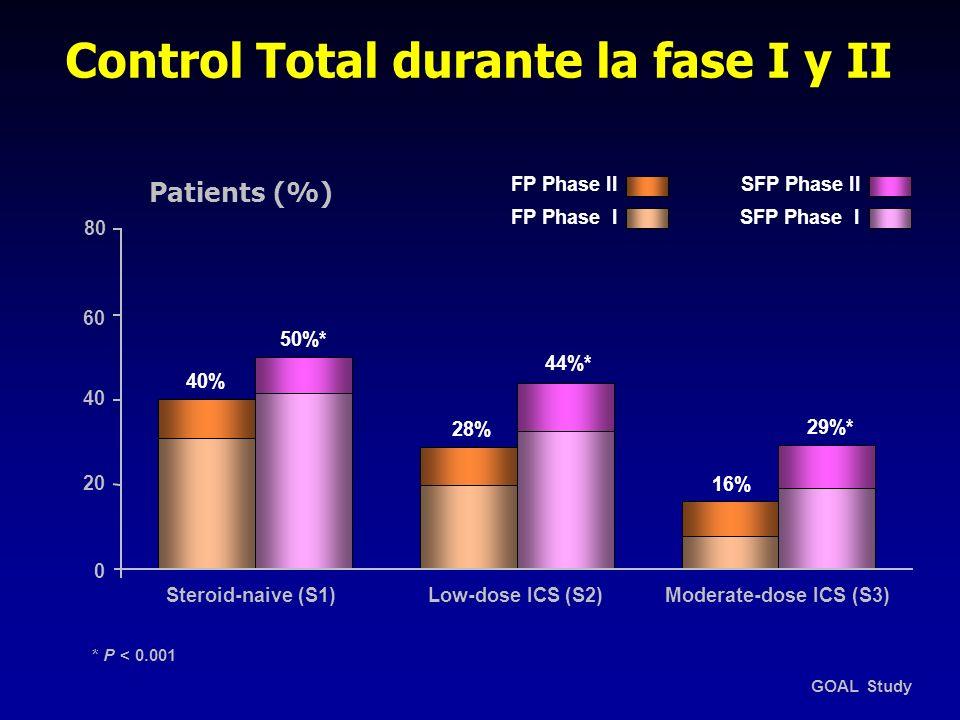 Control Total durante la fase I y II Patients (%) SFP Phase II SFP Phase I FP Phase II FP Phase I GOAL Study 44%* 29%* 50%* 16% 28% 40% 20 80 60 40 0