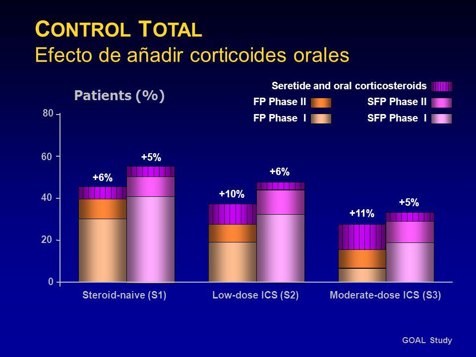 C ONTROL T OTAL Efecto de añadir corticoides orales 20 80 0 60 40 Patients (%) +6% +5% +11% +10% +6% GOAL Study Seretide and oral corticosteroids SFP