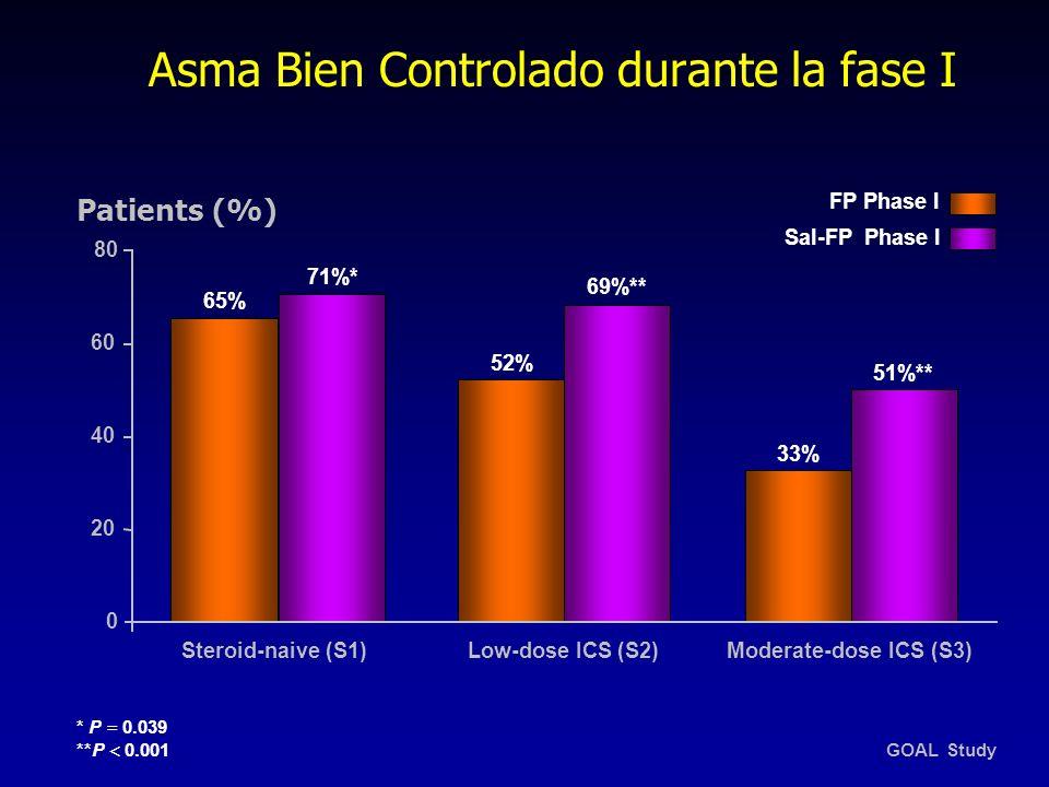 Asma Bien Controlado durante la fase I 20 80 0 69%** 51%** 71%* 33% 52% 65% 40 FP Phase I Sal-FP Phase I Patients (%) * P = 0.039 **P 0.001 Steroid-na