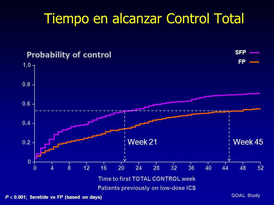 Tiempo en alcanzar Control Total 04 0.2 0.8 1.0 0 0.6 0.4 83640444852 Probability of control Time to first TOTAL CONTROL week Patients previously on l