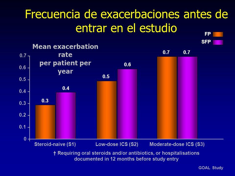 Frecuencia de exacerbaciones antes de entrar en el estudio 0.2 0.4 0.3 0.7 0 FP SFP Mean exacerbation rate per patient per year 0.1 0.3 0.6 0.5 0.4 0.