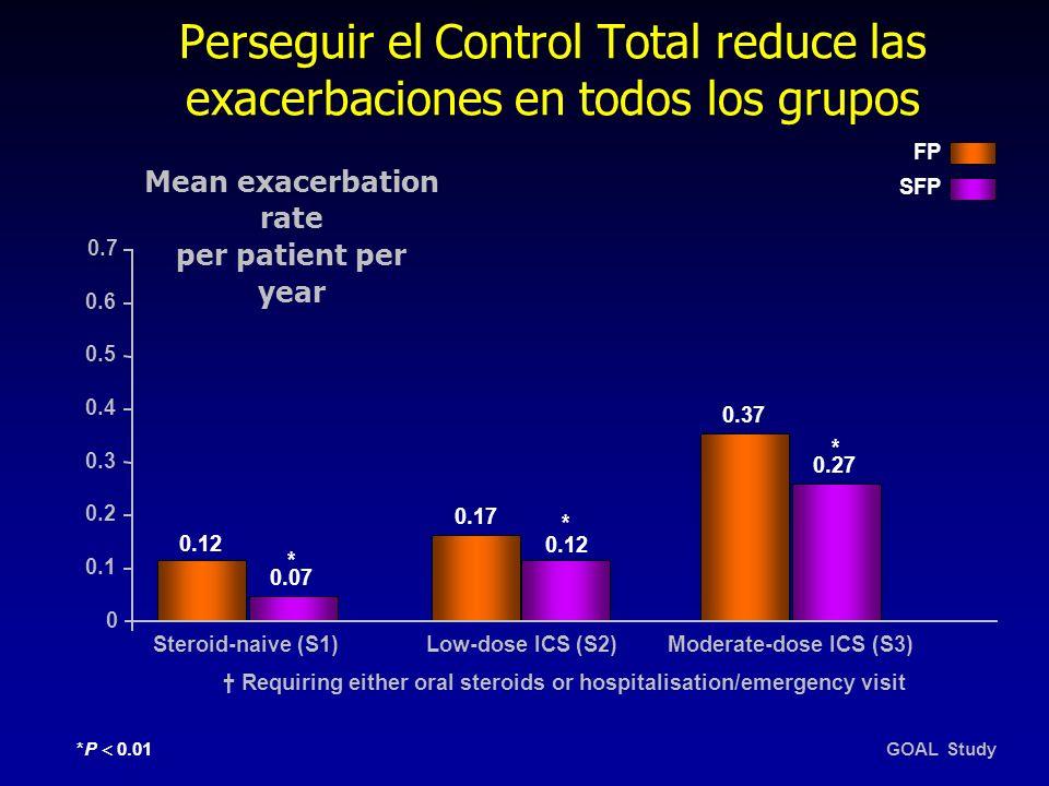 Perseguir el Control Total reduce las exacerbaciones en todos los grupos 0.2 0.4 0.12 0.7 0 Mean exacerbation rate per patient per year 0.1 0.3 0.6 0.