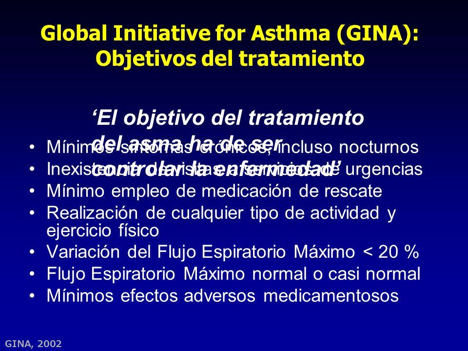 GINA, 2002 Global Initiative for Asthma (GINA): Objetivos del tratamiento Mínimos síntomas crónicos, incluso nocturnos Inexistencia de visitas a servi