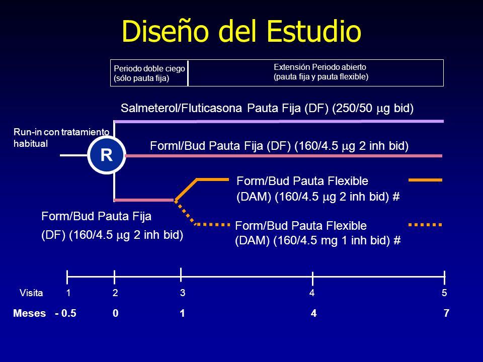 Meses - 0.5 0 1 4 7 Visita 1 2 3 4 5 Diseño del Estudio Extensión Periodo abierto (pauta fija y pauta flexible) Periodo doble ciego (sólo pauta fija)