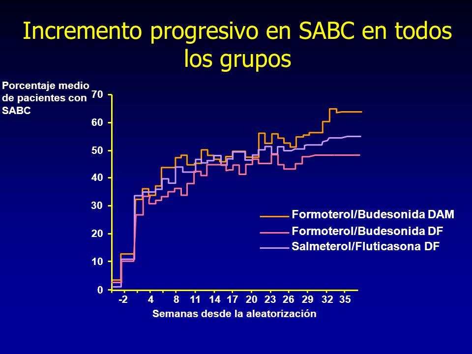 Incremento progresivo en SABC en todos los grupos Porcentaje medio de pacientes con SABC 0 20 40 Semanas desde la aleatorización 10 30 50 60 70 -24811