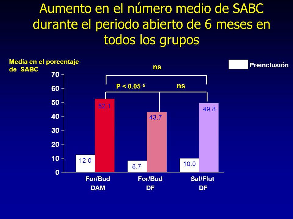 0 10 20 30 40 50 60 70 Sal/Flut DF Media en el porcentaje de SABC For/Bud DF Aumento en el número medio de SABC durante el periodo abierto de 6 meses