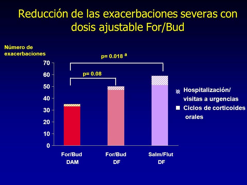 0 10 20 30 40 50 60 70 Salm/Flut DF Hospitalización/ visitas a urgencias Ciclos de corticoides orales Número de exacerbaciones For/Bud DF Reducción de