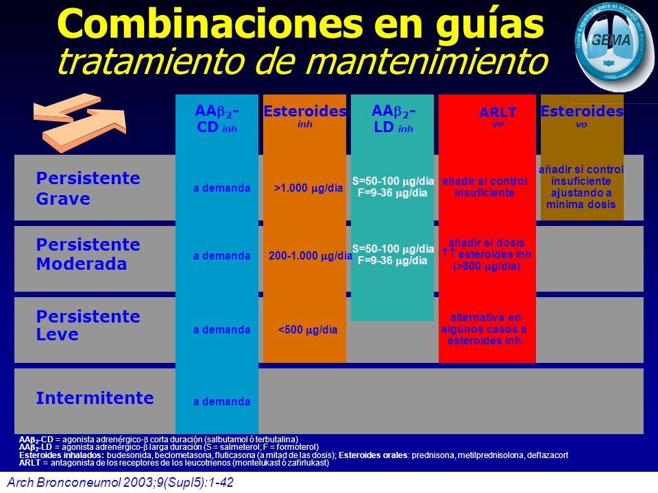 Combinaciones en guías tratamiento de mantenimiento Persistente Grave Persistente Moderada Persistente Leve Intermitente AA 2 - CD inh AA 2 - LD inh A