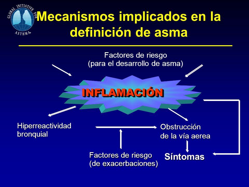 INFLAMACIÓNINFLAMACIÓN Mecanismos implicados en la definición de asma Hiperreactividad bronquial Factores de riesgo (de exacerbaciones) Síntomas Obstr